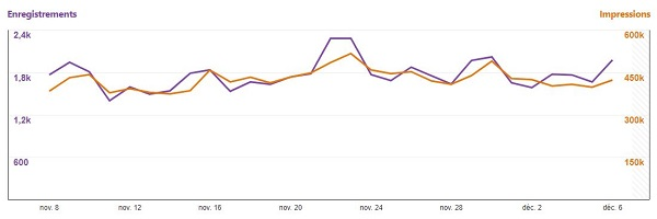 Statistiques des vuesimpressions et des enregistrements d'une période donnée sur le profil Pinterest Shopbreizh.fr.